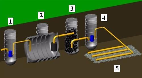 Esővíz gyűjtő tartály rendszer ajánlat