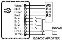 Qubino Flush RGBW Dimmer Z-Wave Plus LED világítás szín- és fényerő szabályozó