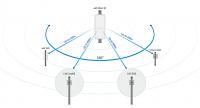 RouterBOARD wAP 60Gx3 AP kültéri bázis
