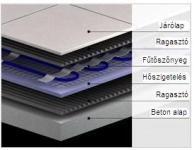 I-WARM-SH150J-1,0m2 elektromos padlófűtés, fűtőszőnyeg járólap alá 150W/m2